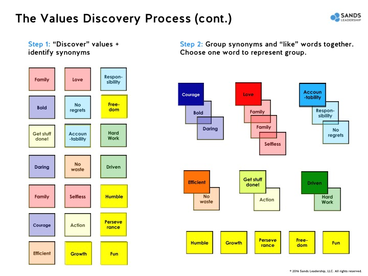 Values discovery
